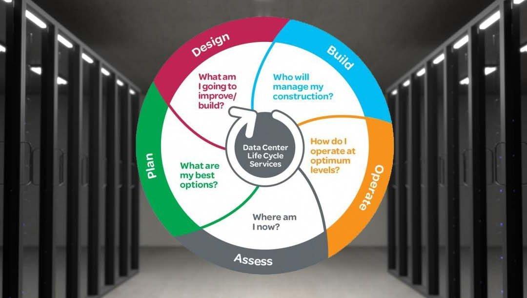 Factores clave en el ciclo de vida de un Centro de Datos